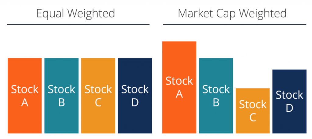 Pot Stocks Index: Explaining the different types of indexes